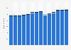 Branchenumsatz Güterbeförderung im Straßenverkehr in Luxemburg von 2011-2023