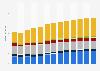 Branchenumsatz Reparatur von Gebrauchsgütern in Luxemburg von 2010-2022