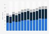 Branchenumsatz Bauinstallation in Luxemburg von 2011-2023