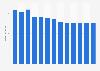 Branchenumsatz Leitungsgebundene Telekommunikation in Luxemburg von 2010-2022