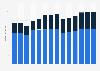 Branchenumsatz Werbebranche in Luxemburg von 2011-2023