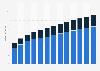Branchenumsatz Korrespondenz- und Nachrichtenbüros in Lettland von 2011-2023