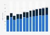Branchenumsatz Grundstücks- und Wohnungswesen in Luxemburg von 2011-2023