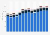 Branchenumsatz Handel mit KFZ, Instandhaltung und Reparatur von KFZ in Luxemburg von 2011-2023