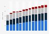 Branchenumsatz Programmierungen und IT-Beratungsleistungen in Luxemburg von 2010-2022