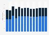 Branchenumsatz Verlagswesen in Luxemburg von 2011-2023