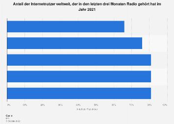 Umfrage zum Hören von Musik im Radio weltweit 2018