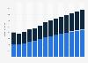 Branchenumsatz Gewinnung von Steinen und Erden, sonstiger Bergbau in den Niederlanden von 2011-2023