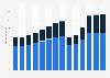 Branchenumsatz Gastgewerbe in den Niederlanden von 2011-2023