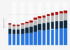 Branchenumsatz Vorbereitende Baustellenarbeiten und sonstiges Ausbaugewerbe in den Niederlanden von 2011-2023