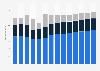 Branchenumsatz Tiefbau in den Niederlanden von 2011-2023