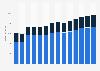 Branchenumsatz Herstellung von Papier, Pappe und Waren daraus in den Niederlanden von 2011-2023