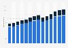 Branchenumsatz Lagerei, Erbringung von sonst. Dienstleistungen für d Verkehr in den Niederlanden von 2011-2023