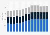 Branchenumsatz Sammlung und Beseitigung von Abfällen, Rückgewinnung in den Niederlanden von 2011-2023