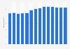 Branchenumsatz Einzelhandel mit Motorenkraftstoffen in den Niederlanden von 2011-2023