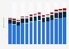 Branchenumsatz Handel mit KFZ, Instandhaltung und Reparatur von KFZ in den Niederlanden von 2011-2023