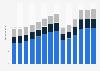 Branchenumsatz Catering und Kantinen auf Lizenzbasis in den Niederlanden von 2011-2023