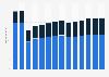 Branchenumsatz Großhandel mit Geräten der IKT in den Niederlanden von 2011-2023