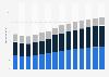 Branchenumsatz Bauinstallation in den Niederlanden von 2011-2023