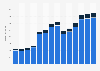 Branchenumsatz Herstellung, Verleih & Vertrieb von div. Medien in den Niederlanden von 2011-2023