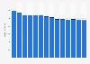 Branchenumsatz Verlagswesen in den Niederlanden von 2011-2023