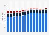 Branchenumsatz Wasserversorgung/ Beseitigung Umweltverschmutzungen in den Niederlanden von 2011-2023