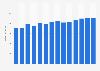 Branchenumsatz Rundfunkveranstalter in den Niederlanden von 2011-2023