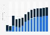 Branchenumsatz Korrespondenz- und Nachrichtenbüros in den Niederlanden von 2011-2023