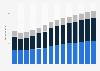 Branchenumsatz Baugewerbe in den Niederlanden von 2011-2023