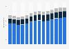 Branchenumsatz Handel, Instandhaltung und Reparatur von Kraftfahrzeugen in den Niederlanden von 2011-2023