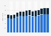 Branchenumsatz Werbung und Marktforschung in den Niederlanden von 2011-2023