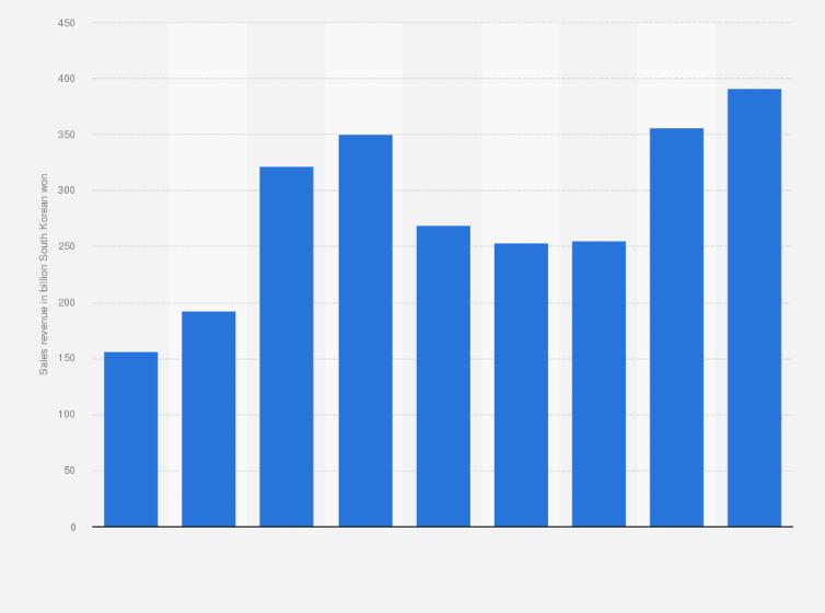 South Korea: YG Entertainment sales value 2015-2019   Statista