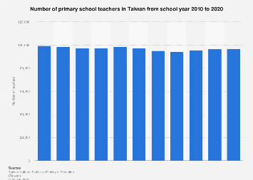 Number of primary school teachers in Taiwan 2008-2017
