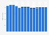 Branchenumsatz Verlegen von Software in Norwegen von 2011-2023