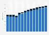 Branchenumsatz Sammlung von Abfällen in Norwegen von 2011-2023