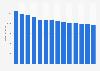 Branchenumsatz Drahtlose Telekommunikation in Norwegen von 2011-2023