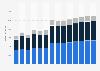 Branchenumsatz Bauinstallation in Polen von 2011-2023