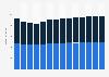 Branchenumsatz Vermittlung/Verwaltung von Immob. für Dritte in Norwegen von 2011-2023