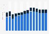 Branchenumsatz Einzelhandel an Verkaufsständen/ auf Märkten in Norwegen von 2011-2023