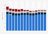 Branchenumsatz Wirtschaftl. Dienstleistungen a. n. g. in Norwegen von 2011-2023