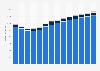 Branchenumsatz Wasserversorgung/ Beseitigung Umweltverschmutzungen in Norwegen von 2011-2023