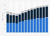 Branchenumsatz Sammlung und Beseitigung von Abfällen, Rückgewinnung in Norwegen von 2011-2023