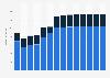 Branchenumsatz Herstellung v. Schleifkörpern/ Schleifmitteln auf Unterlage in Polen von 2011-2023