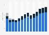Branchenumsatz Vermietung von Gebrauchsgütern in Norwegen von 2011-2023