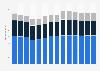 Branchenumsatz Handel, Instandhaltung und Reparatur von Kraftfahrzeugen in Norwegen von 2011-2023