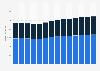 Branchenumsatz Rechts- und Steuerberatung, Wirtschaftsprüfung in Norwegen von 2011-2023