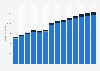 Branchenumsatz Herst. von Druckerzeugn., Vervielfält. von Datenträgern in Polen von 2011-2023