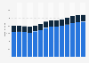 Branchenumsatz Dachdeckerei/ Zimmerei u.ä. Bautätigkeiten in Norwegen von 2011-2023