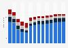 Branchenumsatz Gießereien in Norwegen von 2011-2023