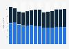 Branchenumsatz Werbebranche in Norwegen von 2011-2023
